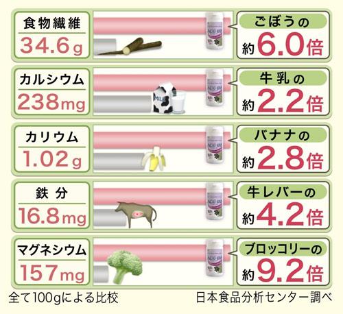アサイー100の豊富な栄養成分