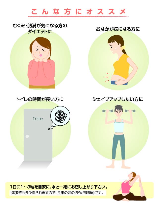 むくみ・肥満が気になる方、おなかが気になる方、トイレの時間が長い方、シェイプアップしたい方にオススメ!